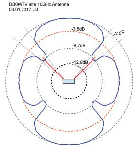 diagramm_10ghz_antenne_wtv